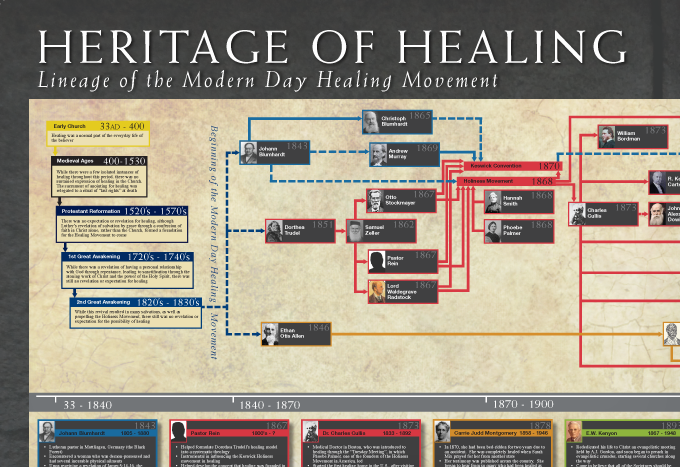 Heritage of healing chart